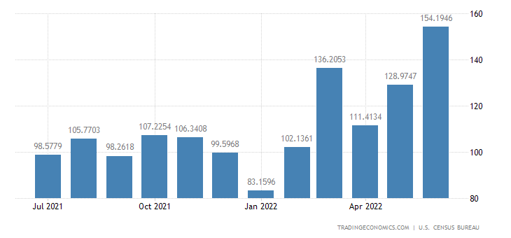 United States Imports from Bulgaria