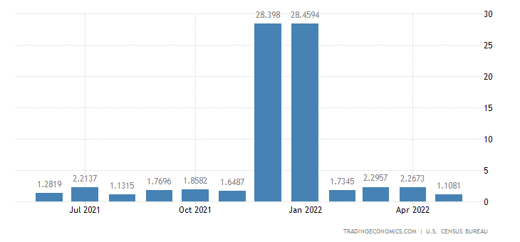 United States Imports from Cayman Islands