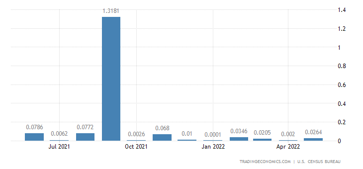 United States Imports from Central African Republic