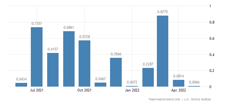 United States Imports from Chad