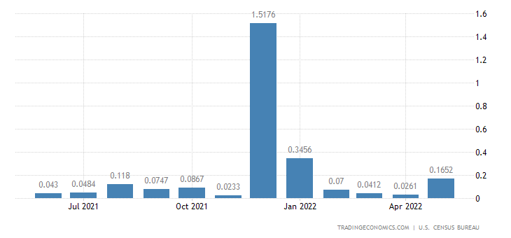 United States Imports from Cocos Islands