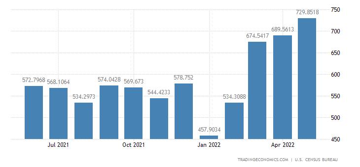 United States Imports from Costa Rica