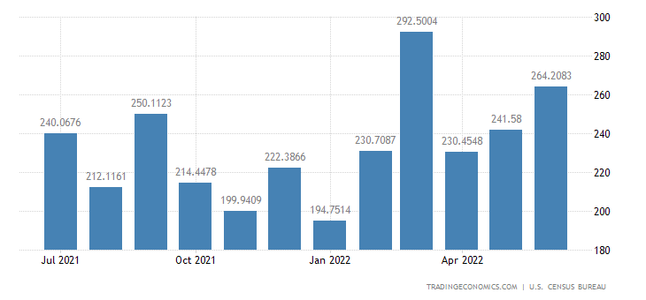 United States Imports from El Salvador