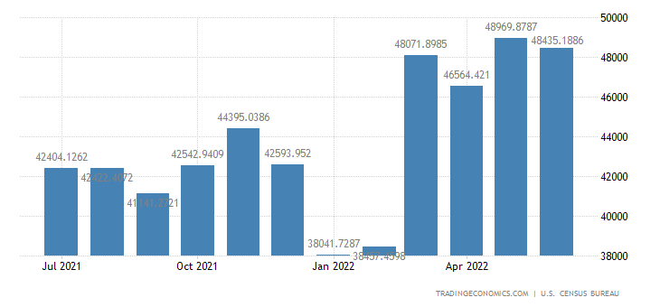 United States Imports from European Union