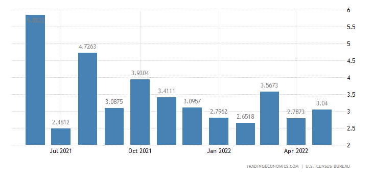 United States Imports from French Polynesia
