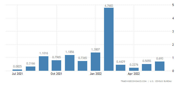 United States Imports from From East Timor