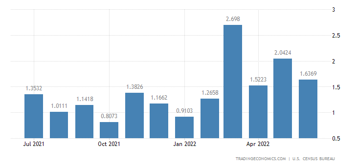 United States Imports from Grenada