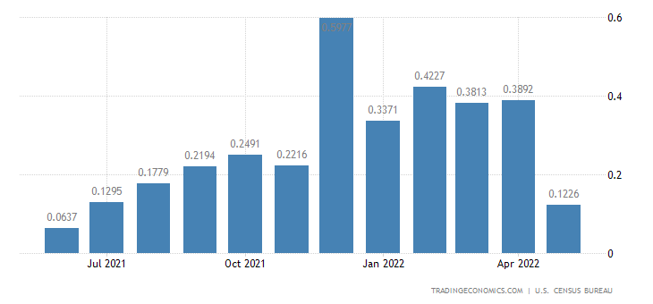 United States Imports from Guadeloupe