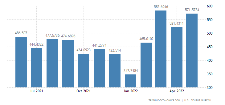 United States Imports from Honduras