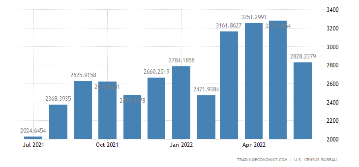 United States Imports from Indonesia