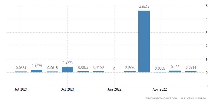 United States Imports from Iran