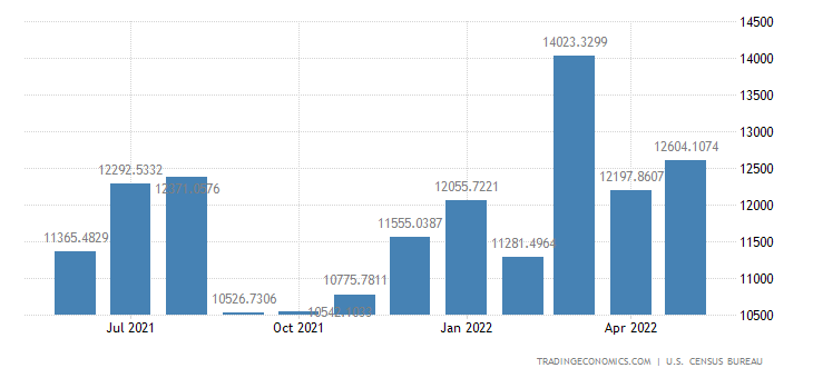 United States Imports from Japan