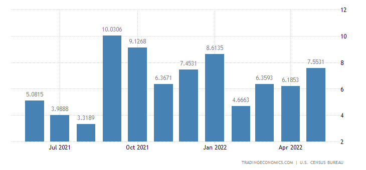 United States Imports from Liberia