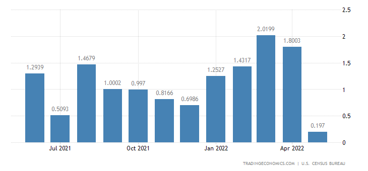 United States Imports from Maldive Islands