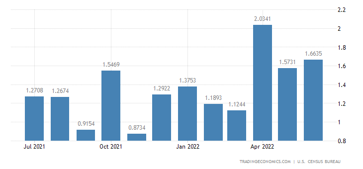 United States Imports from Marshall Islands