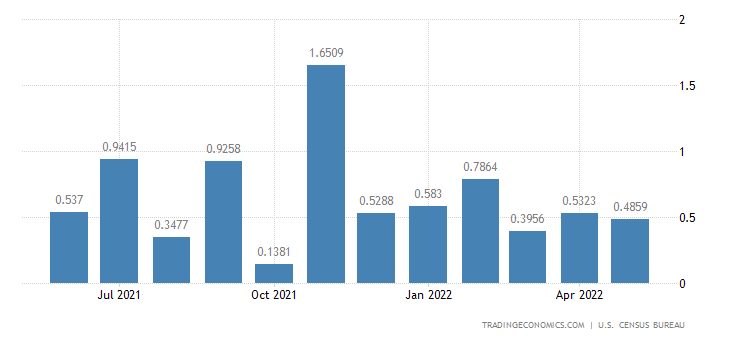United States Imports from Montenegro