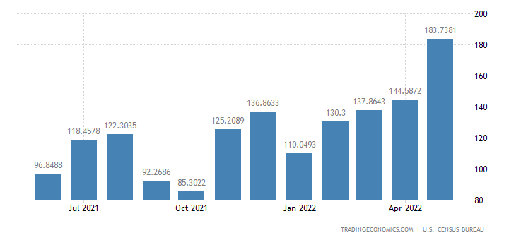 United States Imports from Morocco