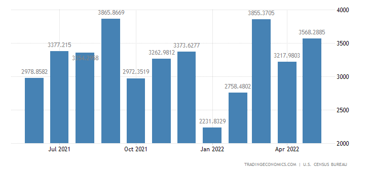 United States Imports from Netherlands