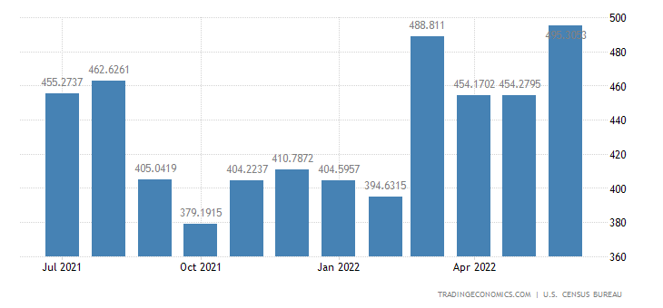 United States Imports from Nicaragua