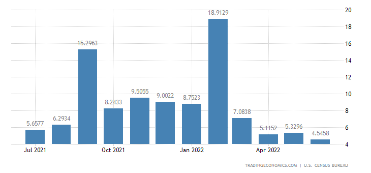 United States Imports from Niger