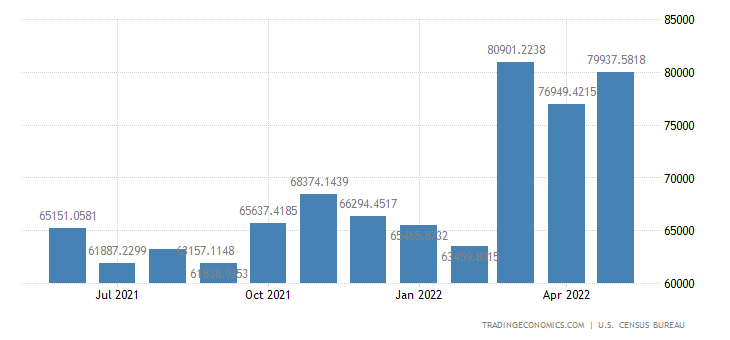 United States Imports from North America