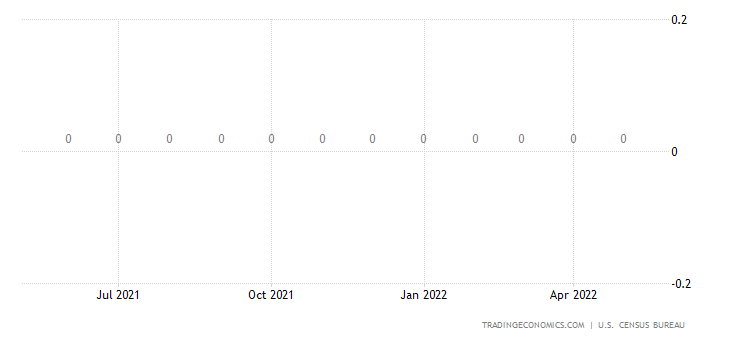 United States Imports from North Korea