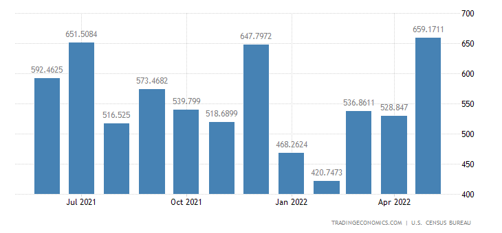 United States Imports from Norway
