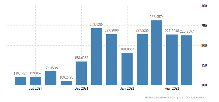 United States Imports from Oman