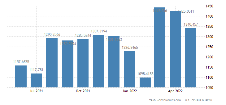 United States Imports from Philippines