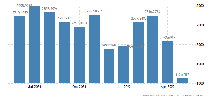 United States Imports from Russia