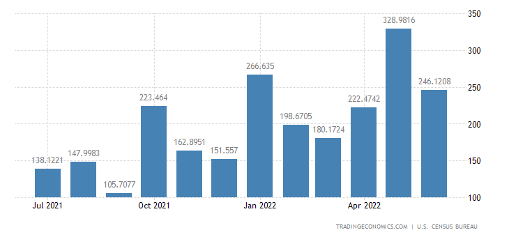 United States Imports from Slovenia