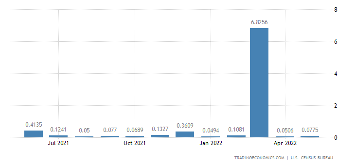 United States Imports from Solomon Islands