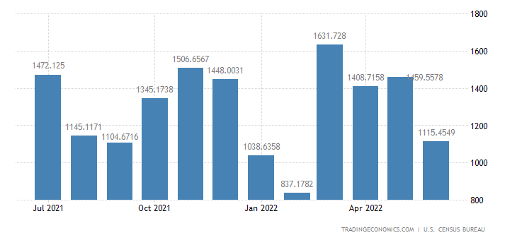 United States Imports from South Africa