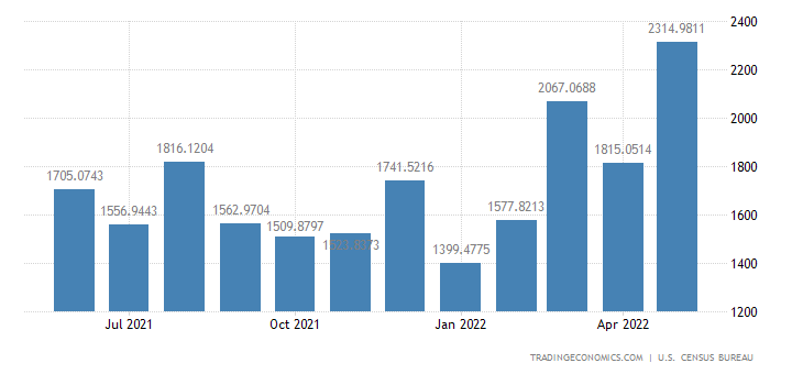 United States Imports from Spain