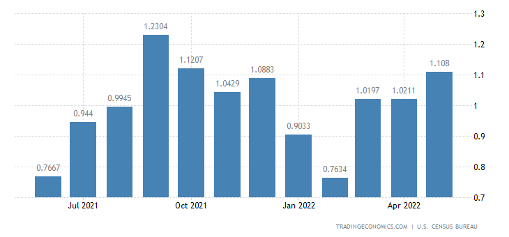 United States Imports from St Lucia