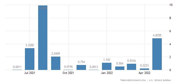 United States Imports from Sudan