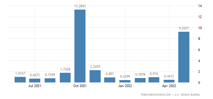 United States Imports from Swaziland