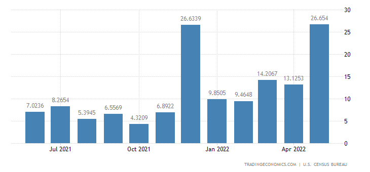United States Imports from Tanzania