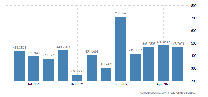 United States Imports from Trinidad and Tobago