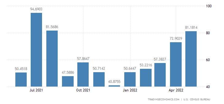 United States Imports from Tunisia