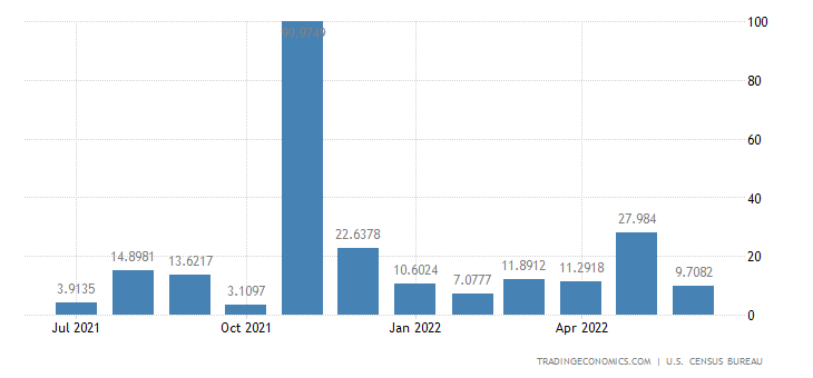 United States Imports from Zambia