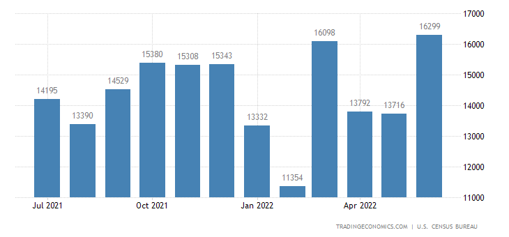 United States Imports of ADP Equipment and Office Machines Sitc