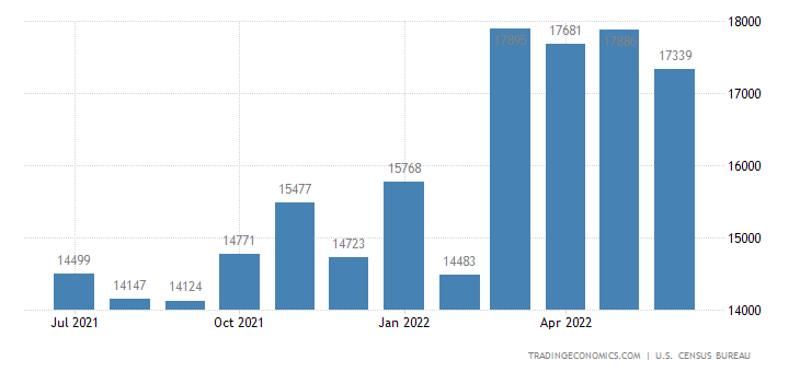 United States Imports of Agricultural Commodities