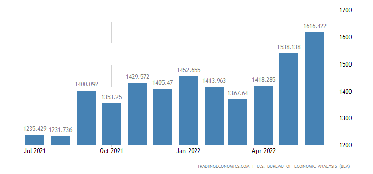 United States Imports of Agricultural Products, Ism