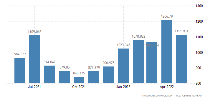 United States Imports of Alcoholic Bevg. Exc. Wine & Related Pr