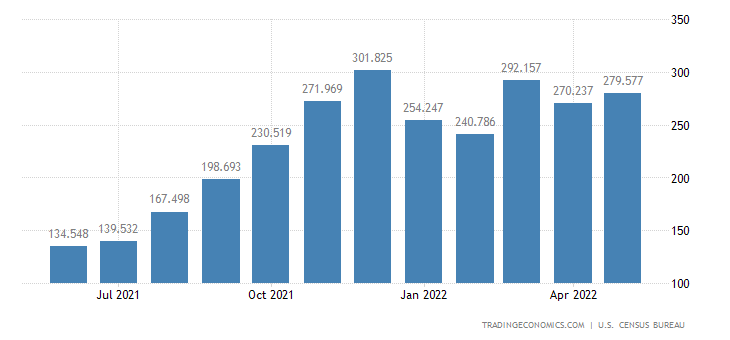 United States Imports of Apparel, Footwear & Hh. Goods, Wool