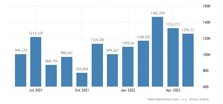 United States Imports of Artwork, Antiques, Stamps & Collectibl