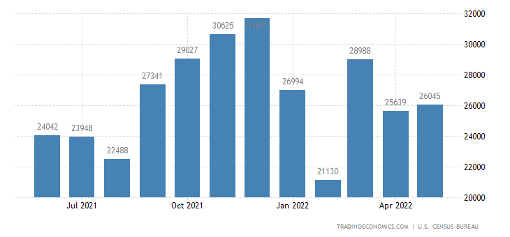 United States Imports of Atp - Information and Communications