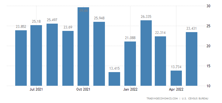 United States Imports of Audio & Visual Tapes & Other Media