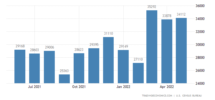 United States Imports of Autos and Parts